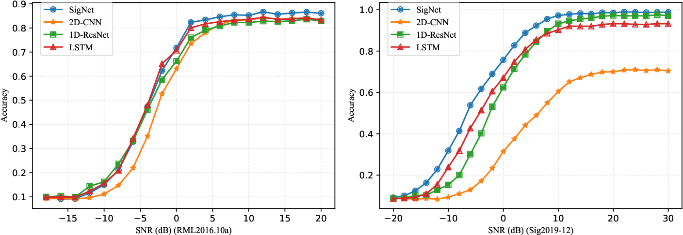 Figure 4 for SigNet: An Advanced Deep Learning Framework for Radio Signal Classification