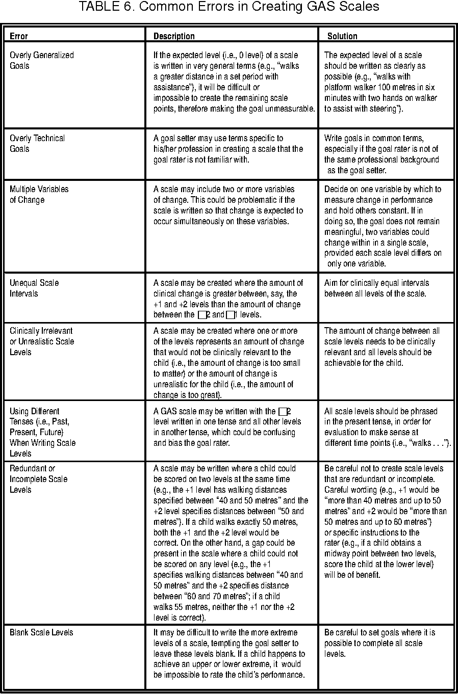 table 6 from examples of goal attainment scales for