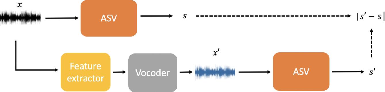 Figure 1 for Spotting adversarial samples for speaker verification by neural vocoders