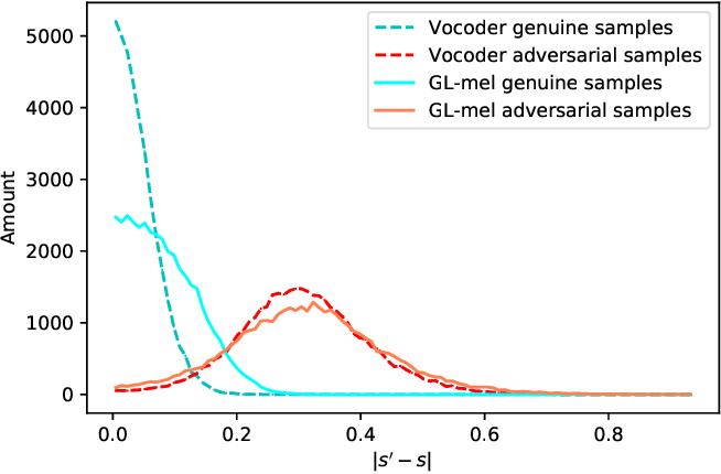 Figure 3 for Spotting adversarial samples for speaker verification by neural vocoders