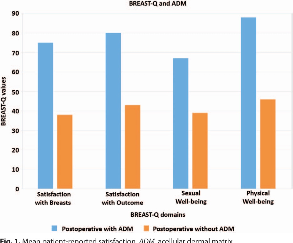 Commentary To: Use of ADM in Breast Surgery: our experience and