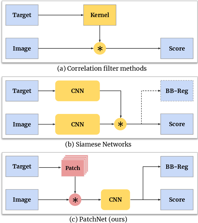 Figure 1 for PatchNet -- Short-range Template Matching for Efficient Video Processing