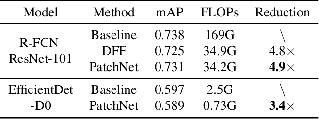 Figure 2 for PatchNet -- Short-range Template Matching for Efficient Video Processing