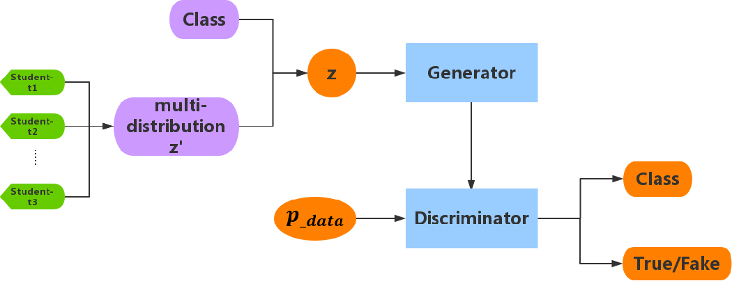 Figure 1 for Student's t-Generative Adversarial Networks