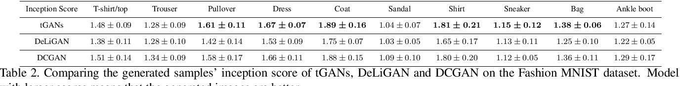 Figure 4 for Student's t-Generative Adversarial Networks