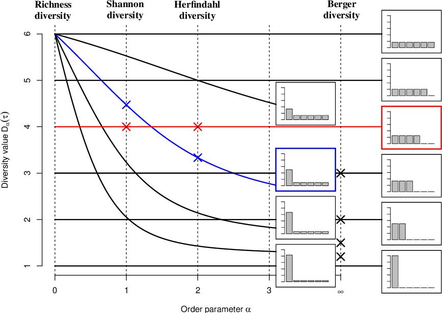 Figure 2 for Measuring Diversity in Heterogeneous Information Networks
