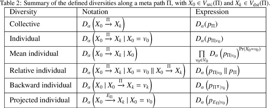 Figure 4 for Measuring Diversity in Heterogeneous Information Networks