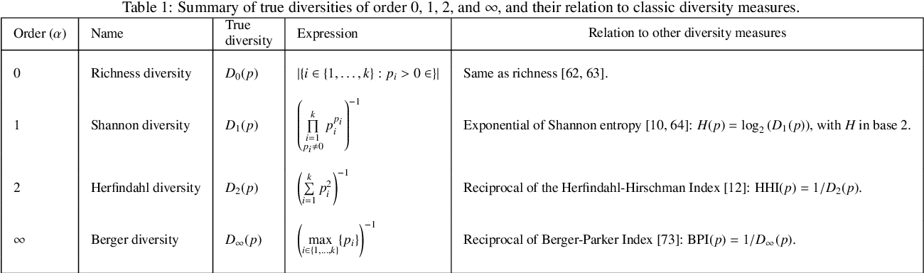 Figure 1 for Measuring Diversity in Heterogeneous Information Networks