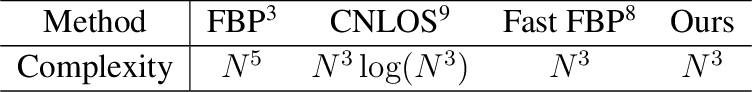 Figure 4 for Virtual Wave Optics for Non-Line-of-Sight Imaging