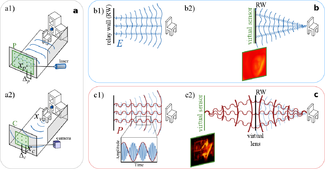 Figure 1 for Virtual Wave Optics for Non-Line-of-Sight Imaging