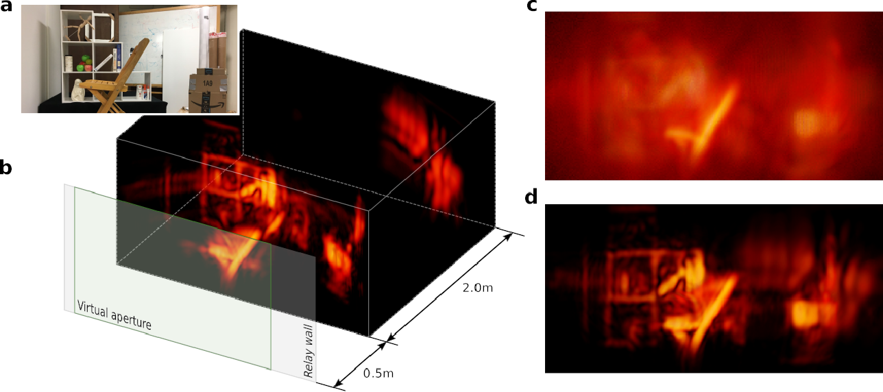 Figure 3 for Virtual Wave Optics for Non-Line-of-Sight Imaging