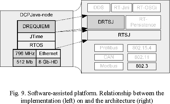 Towards a Cyber-Physical Architecture for Industrial Systems via