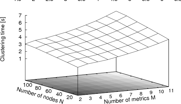 Figure 6. Clustering time for varying number of metrics and Vms