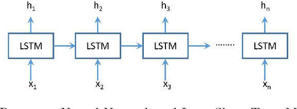 Figure 1 for Memory-Augmented Neural Networks for Predictive Process Analytics