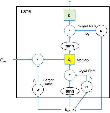 Figure 3 for Memory-Augmented Neural Networks for Predictive Process Analytics