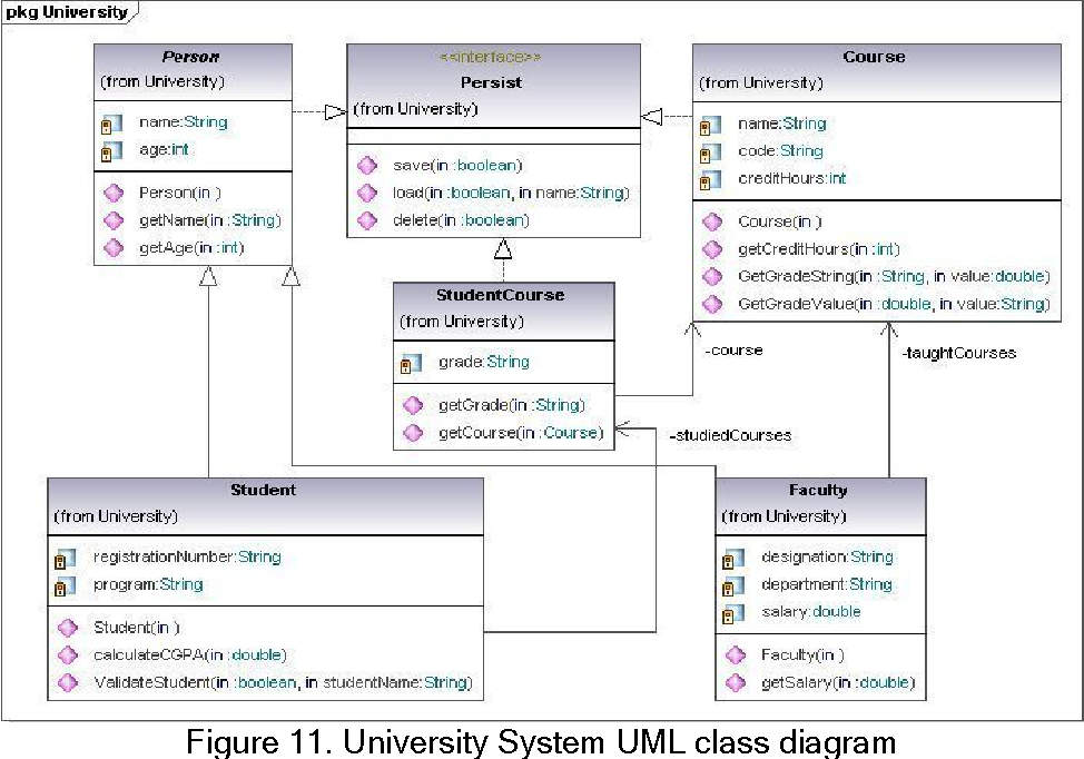 Figure 11 from Automatic Generation of Java Code from UML ...