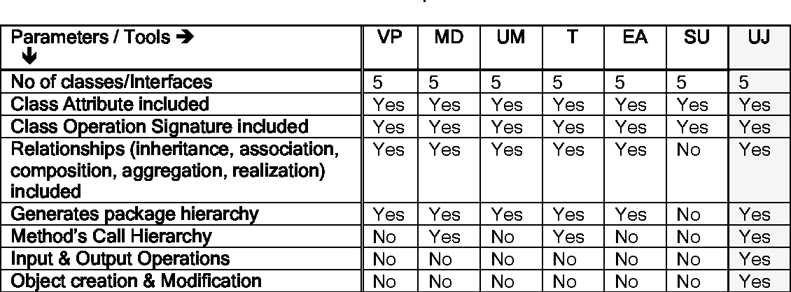 Table 1 from Automatic Generation of Java Code from UML