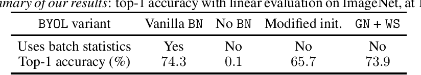 Figure 2 for BYOL works even without batch statistics