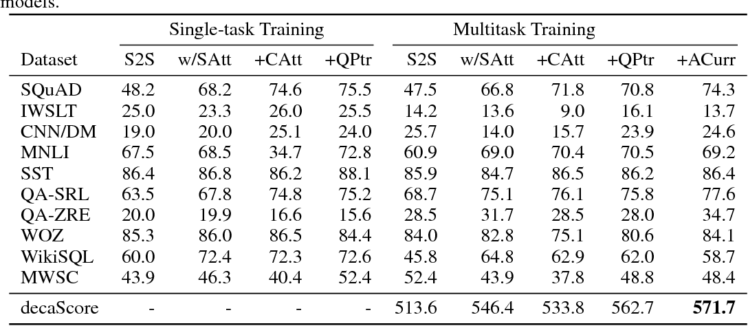 Figure 4 for The Natural Language Decathlon: Multitask Learning as Question Answering