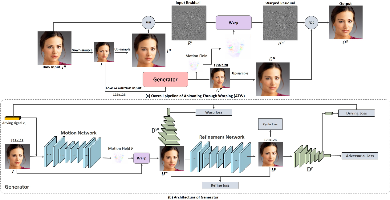 Figure 1 for Animating Through Warping: an Efficient Method for High-Quality Facial Expression Animation