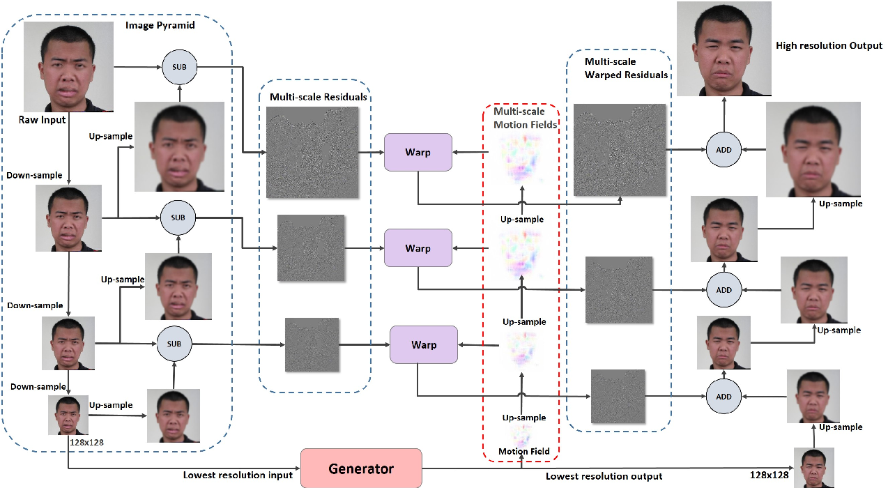 Figure 2 for Animating Through Warping: an Efficient Method for High-Quality Facial Expression Animation