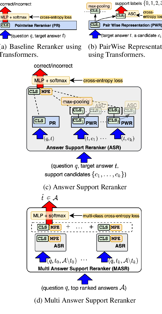 Figure 2 for Joint Models for Answer Verification in Question Answering Systems