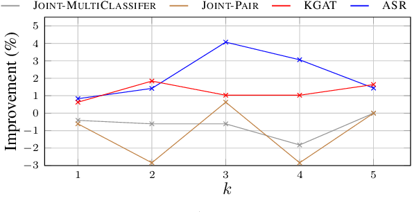 Figure 4 for Joint Models for Answer Verification in Question Answering Systems