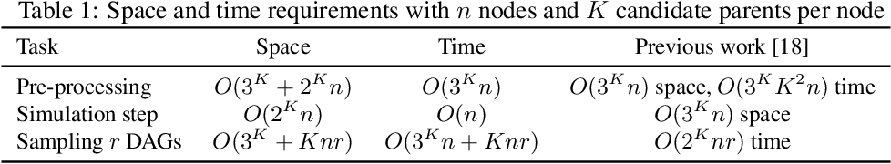 Figure 1 for Towards Scalable Bayesian Learning of Causal DAGs