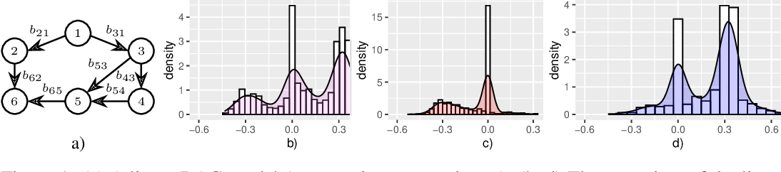 Figure 2 for Towards Scalable Bayesian Learning of Causal DAGs