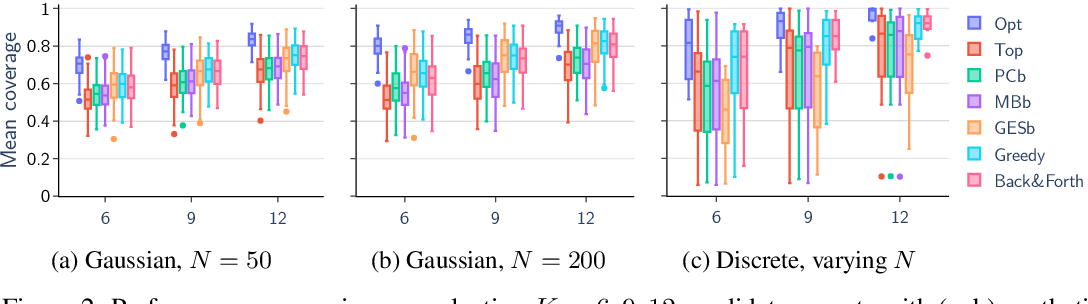 Figure 4 for Towards Scalable Bayesian Learning of Causal DAGs