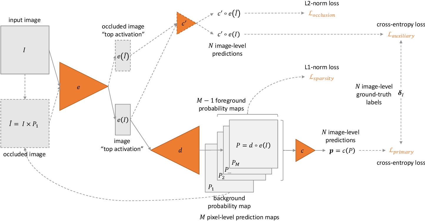 Figure 1 for ExplAIn: Explanatory Artificial Intelligence for Diabetic Retinopathy Diagnosis