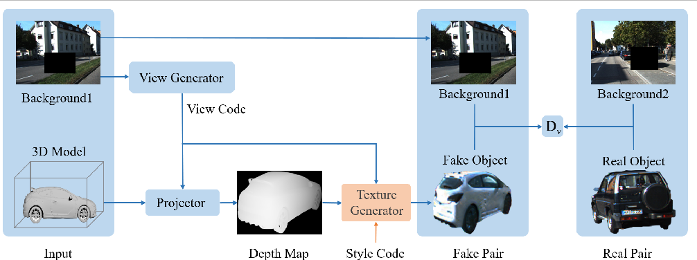 Figure 3 for Towards Realistic 3D Embedding via View Alignment