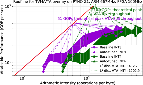 Figure 1 for Agile Autotuning of a Transprecision Tensor Accelerator Overlay for TVM Compiler Stack