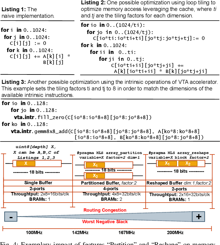 Figure 4 for Agile Autotuning of a Transprecision Tensor Accelerator Overlay for TVM Compiler Stack