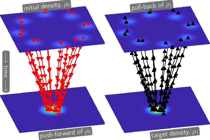 Figure 3 for A Machine Learning Framework for Solving High-Dimensional Mean Field Game and Mean Field Control Problems