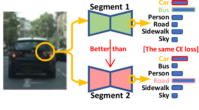 Figure 1 for Importance-Aware Semantic Segmentation in Self-Driving with Discrete Wasserstein Training