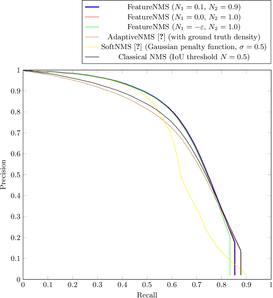 Figure 2 for FeatureNMS: Non-Maximum Suppression by Learning Feature Embeddings