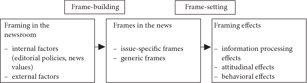 News framing: Theory and typology - Semantic Scholar