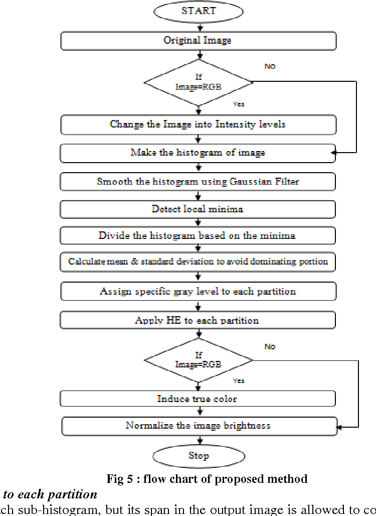 Analysis of Contrast Enhancement Method Using Modified