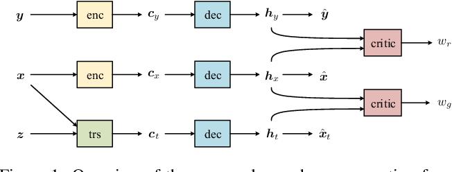 Figure 1 for Towards Diverse Paraphrase Generation Using Multi-Class Wasserstein GAN