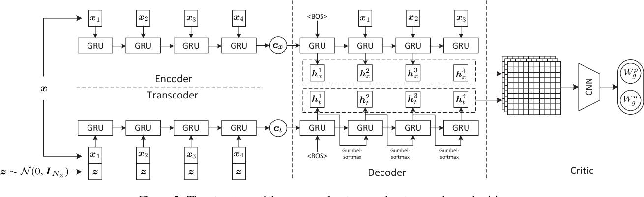 Figure 3 for Towards Diverse Paraphrase Generation Using Multi-Class Wasserstein GAN