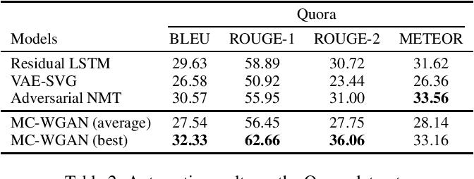 Figure 4 for Towards Diverse Paraphrase Generation Using Multi-Class Wasserstein GAN