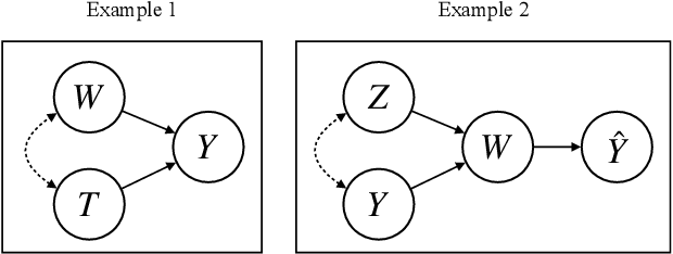Figure 1 for Causal Inference in Natural Language Processing: Estimation, Prediction, Interpretation and Beyond