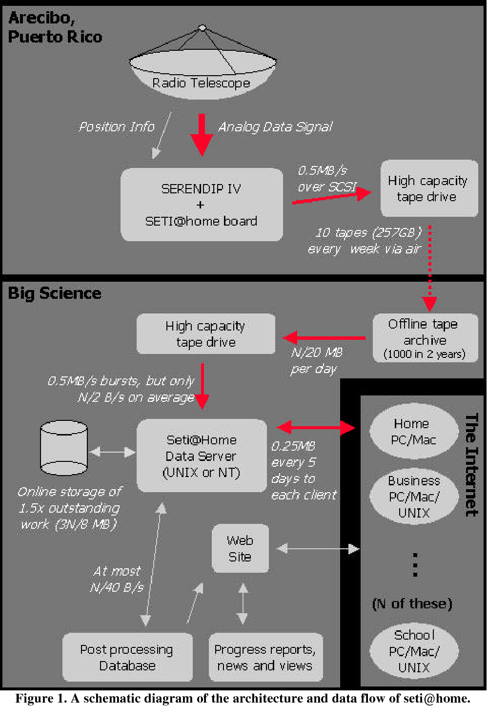 PDF] A New Major Seti Project Based on Project Serendip Data