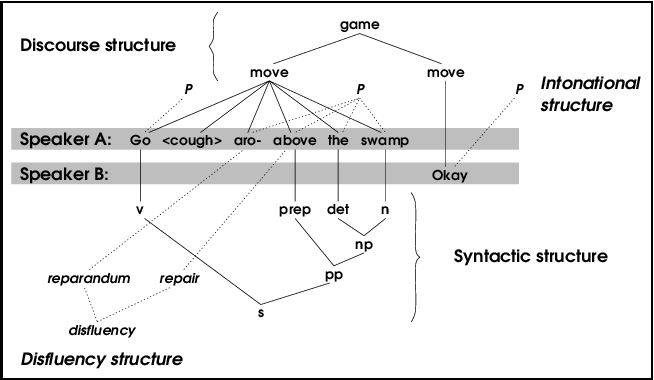 Figure 2 for Towards a query language for annotation graphs