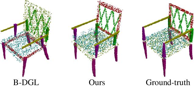 Figure 1 for RGL-NET: A Recurrent Graph Learning framework for Progressive Part Assembly