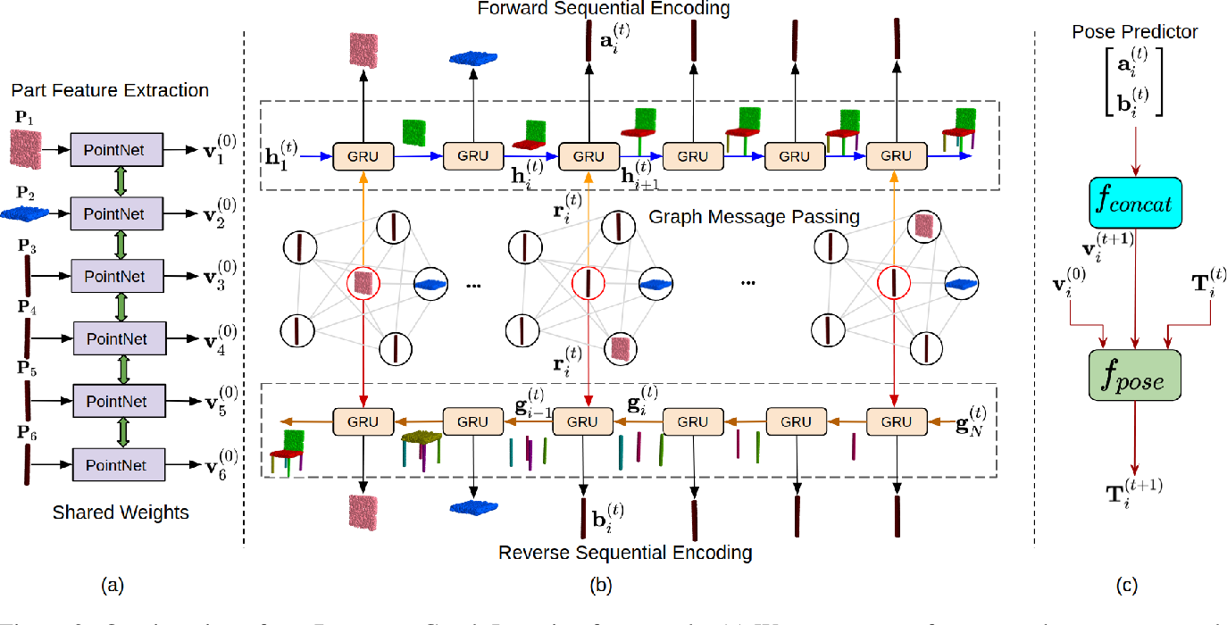 Figure 4 for RGL-NET: A Recurrent Graph Learning framework for Progressive Part Assembly