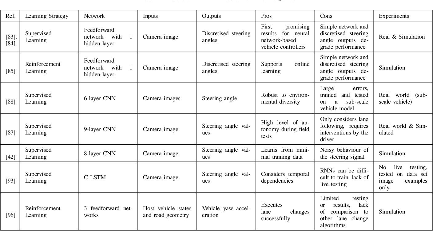 Figure 4 for A Survey of Deep Learning Applications to Autonomous Vehicle Control