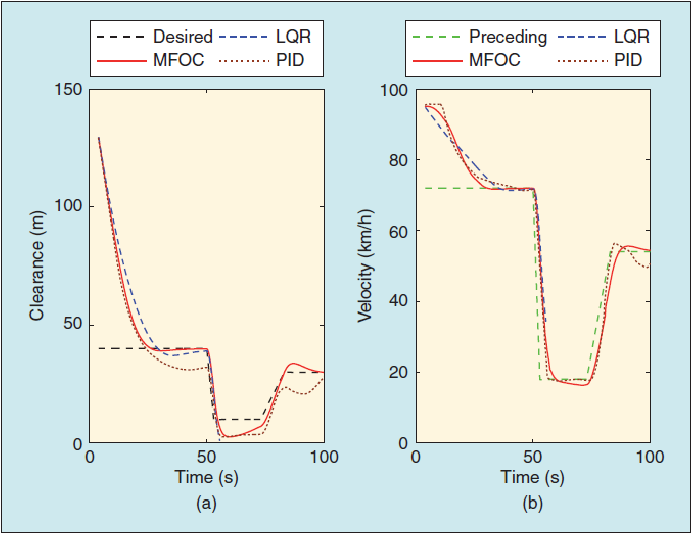 Figure 2 for A Survey of Deep Learning Applications to Autonomous Vehicle Control