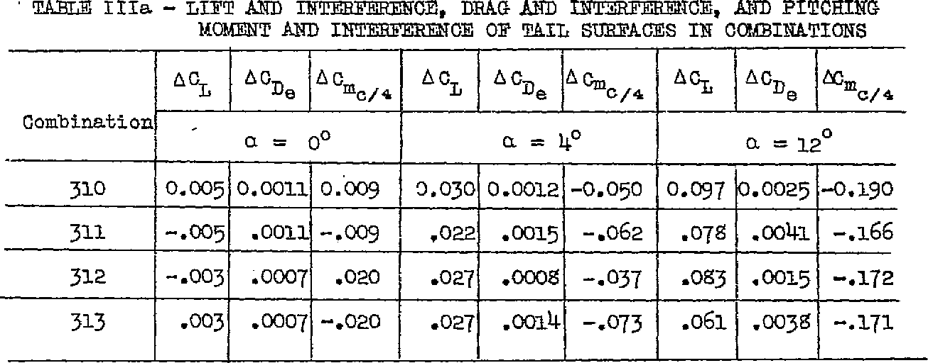 Table III from INTERFERENCE OF VING AND FUSZLAGE E'ROM TESTS